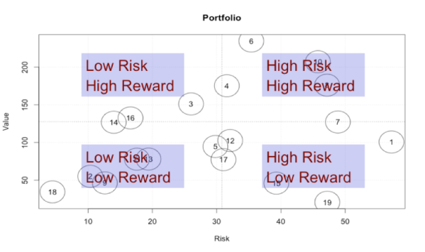 Figure 2. The distributions provide a quantified view of the risks and rewards of the investments