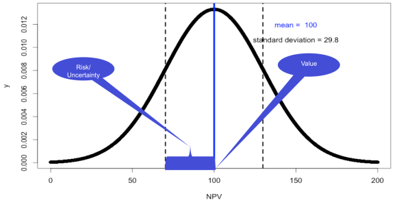 Figure 1. The NPV of a software effort is described probabilistically